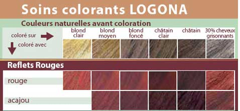 reflet rougejpg - Shampoing Colorant Acajou